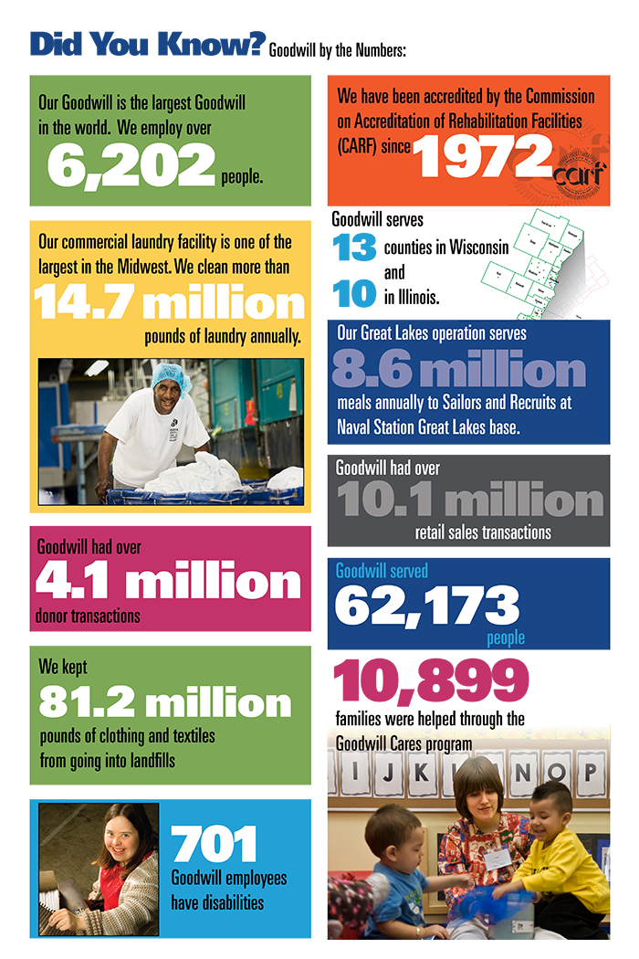 Goodwill Did You Know 2016 stats and figures